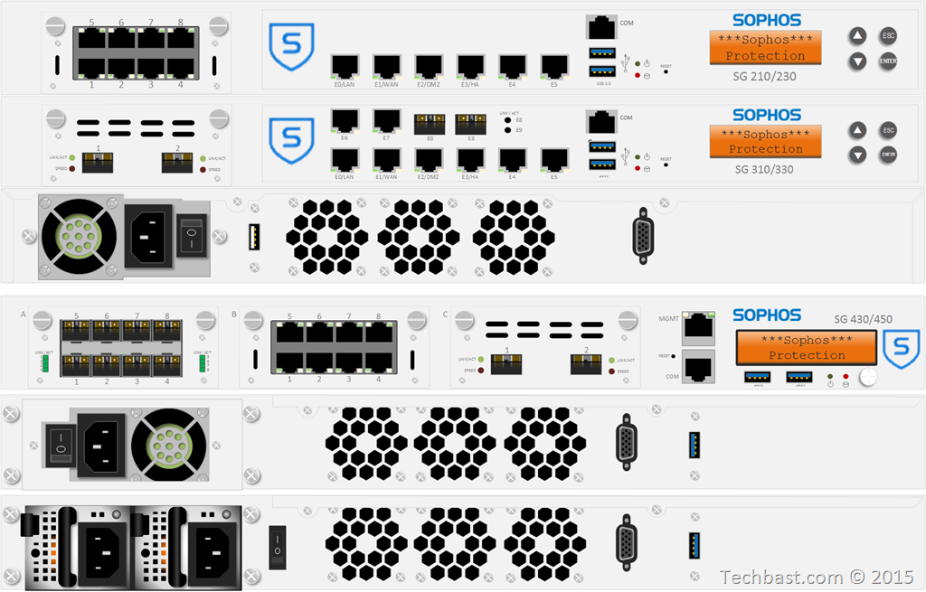 Visio Stencils for Sophos SG Appliances–Update 2014-10