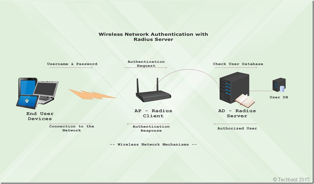 Setting Up Radius Server Wireless Authentication In Windows Server