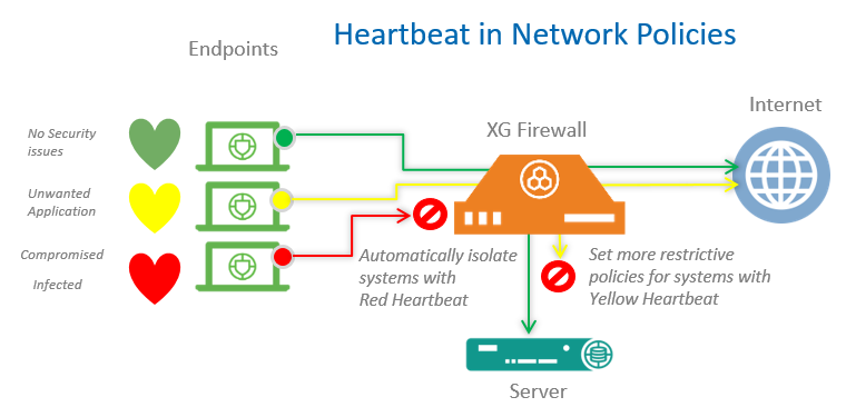 heartbeat-in-network-policy