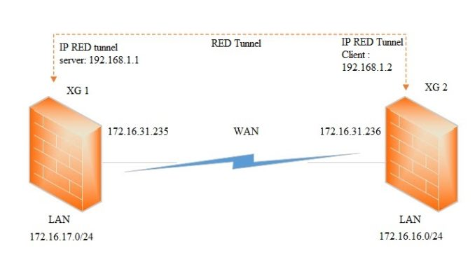 Sophos XG Firewall: How to configure Site-to-Site RED Tunnels – Techbast