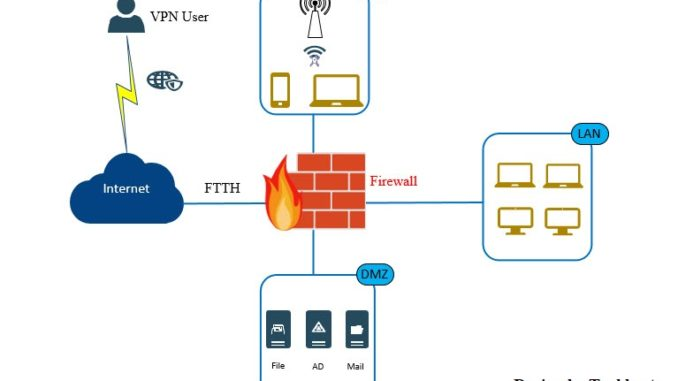 Diagram Firewall Icon - Wiring Diagram Center