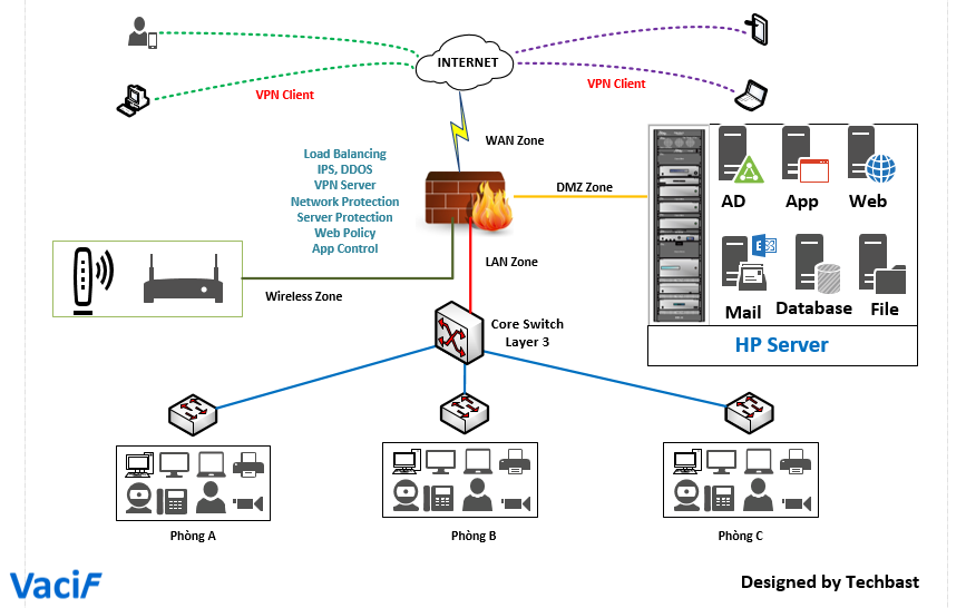 Visio Stencils  Basic Network Diagram With Hp Server
