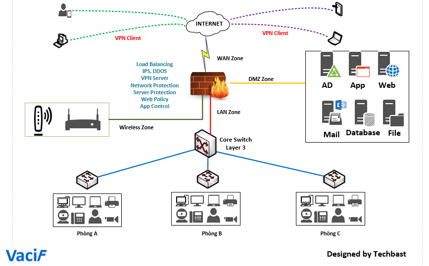 Visio Stencils: Basic network diagram – TechbastTechbast