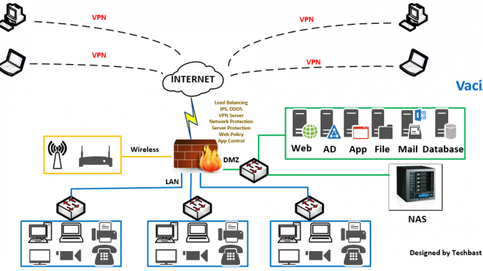 Visio Stencils: Network Diagram With Firewall, IPS, Email