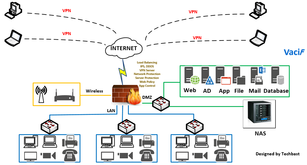 Visio Stencils: Network Diagram with Firewall, IPS, Email, Storage, Wifi,…  – TechbastTechbast