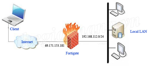 Fortigate: How to configure IPSec VPN Client to site on