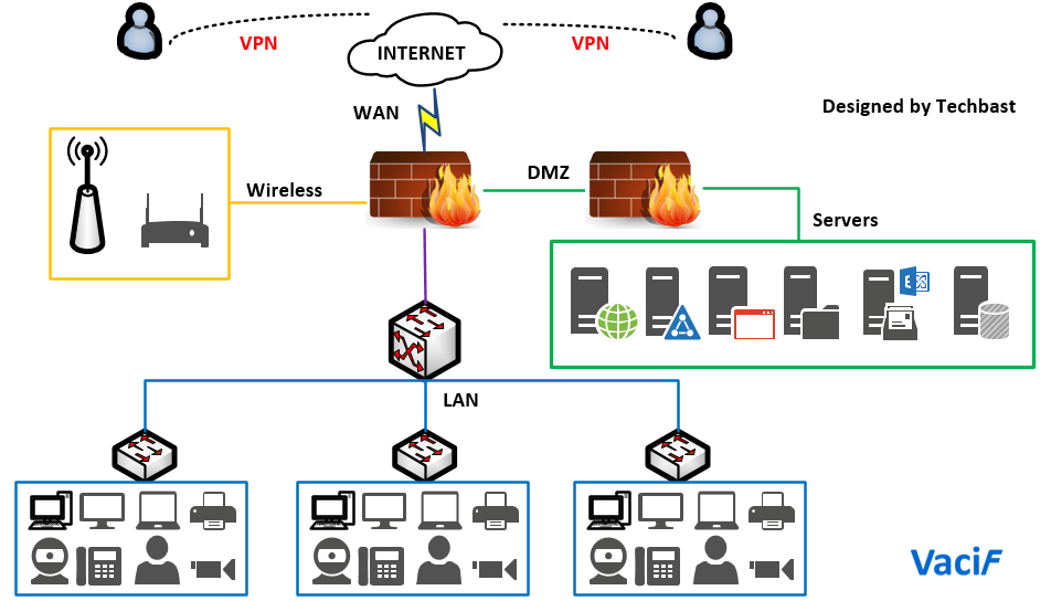 Visio Stencils  Basic Network Diagram With 2 Firewalls  U2013 Techbast