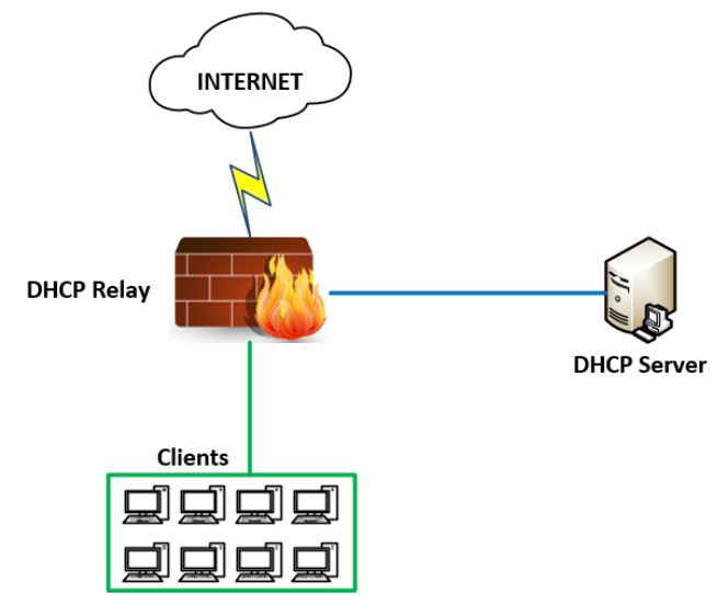 Windows Server: How to configure Multiscope DHCP on Windows