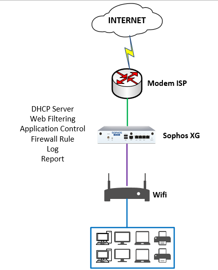Visio Stencils: Diagram of network system for Internet access protection  for families – TechbastTechbast