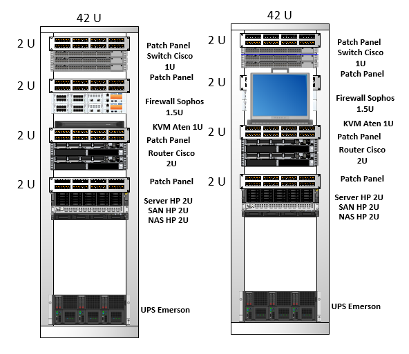 Visio Stencils  Design Rack 42u With Cisco Switch  Sophos