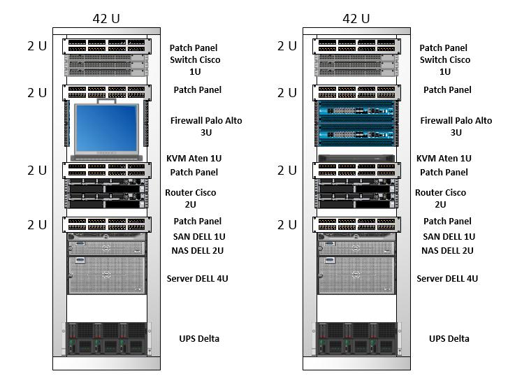 Visio Stencils  Design Rack With Cisco Switch  Palo Alto Firewall  Ups Delta  Aten Kvm And Dell