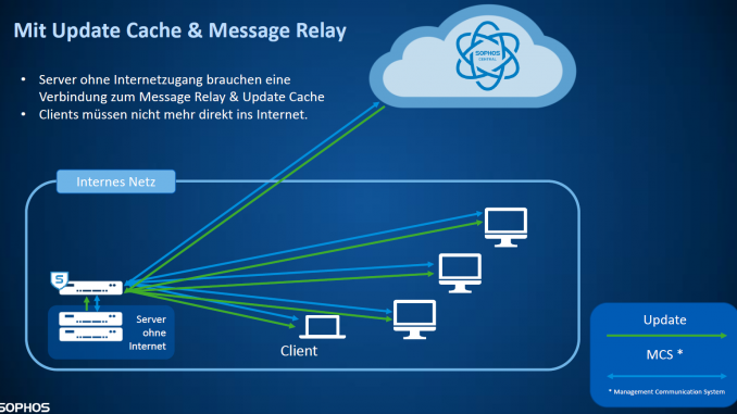 Sophos Central: Update Cache and a Message Relay how it works in